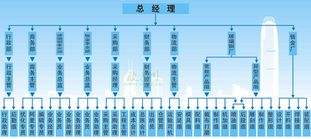欣方圳组织架构图